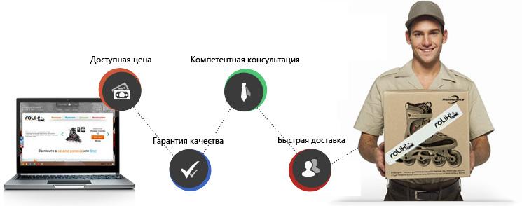 Магазин роликовых коньков roliki.od.ua